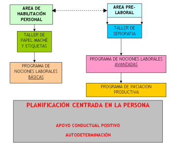 estructura_centro_ocup